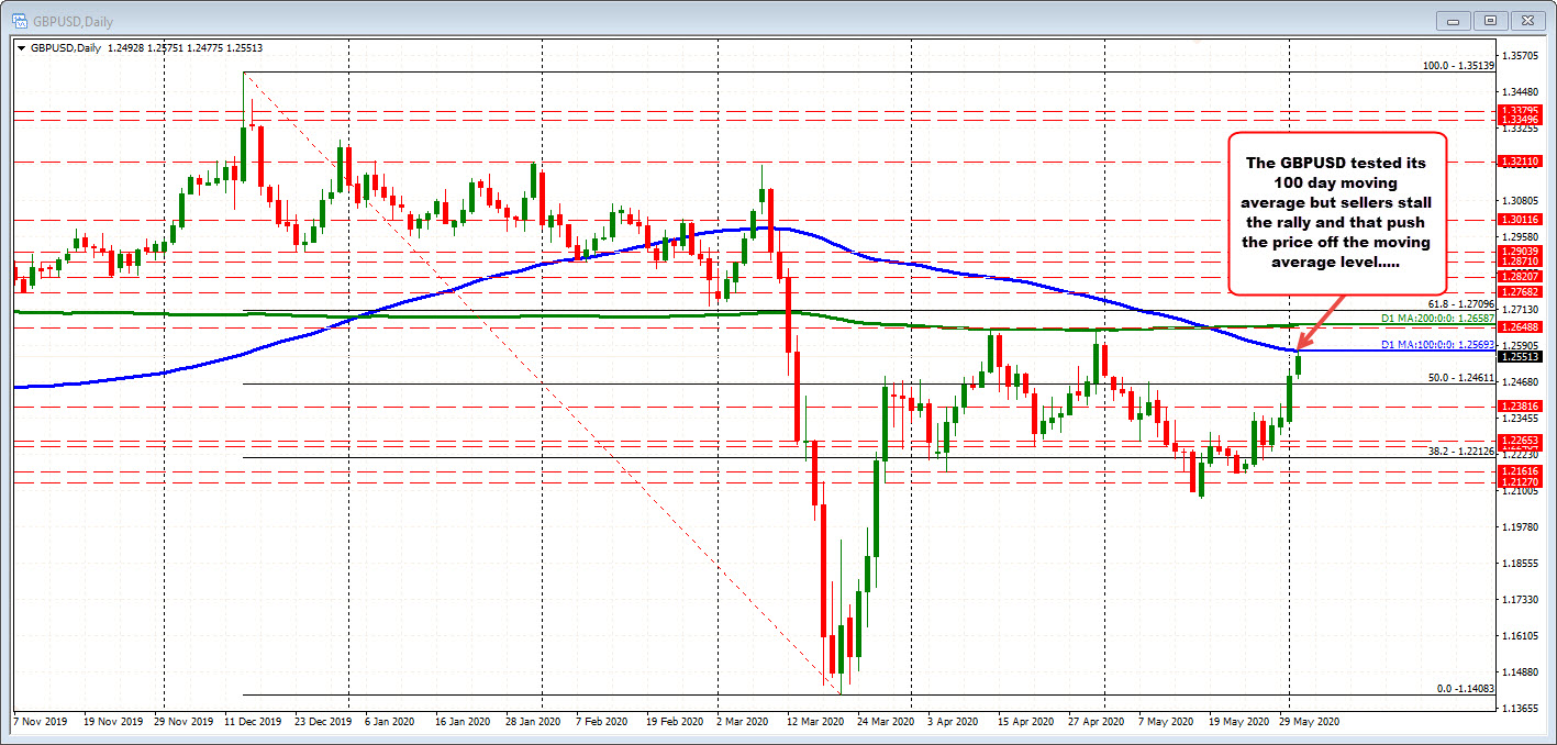 Photo of GBPUSD backs off on first 100-day MA test