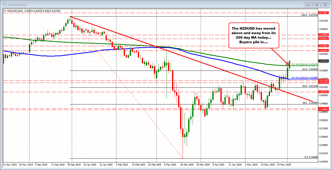 Photo of New heights for the NZDUSD. The price ranges from 200 days MA