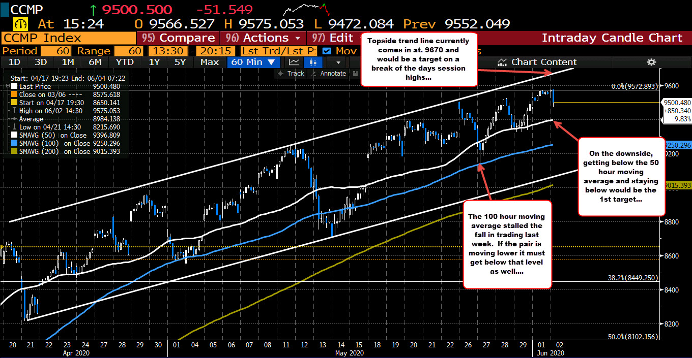 Photo of Nasdaq breaks to session lows, sees rebound