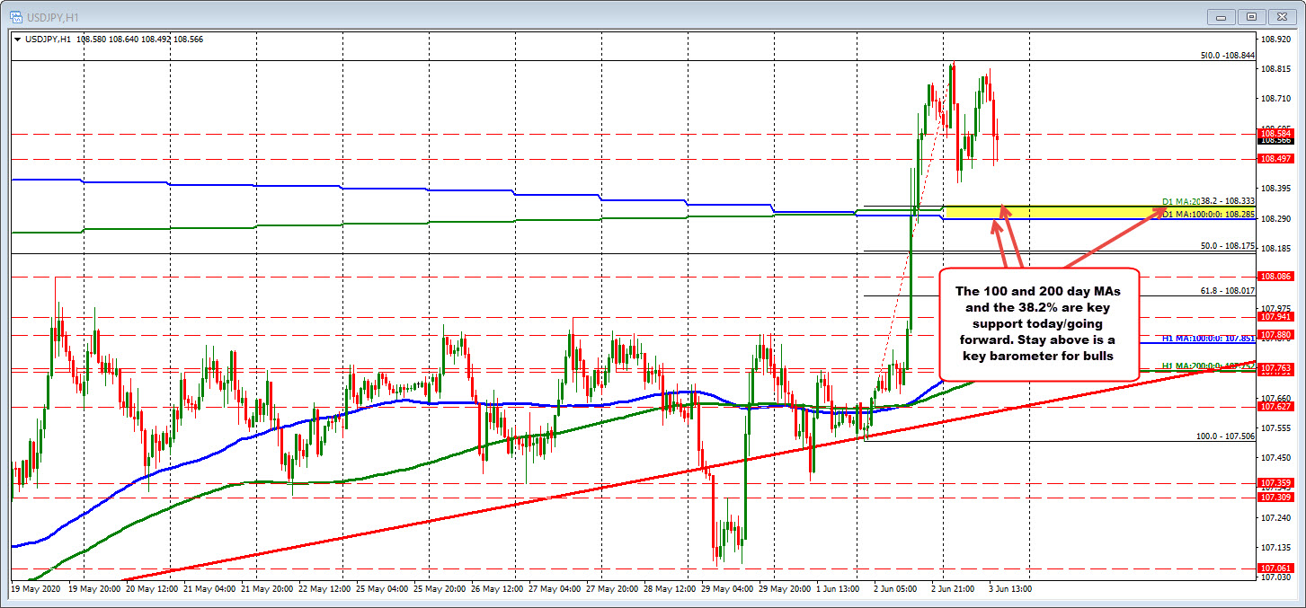 USDJPY on the hour