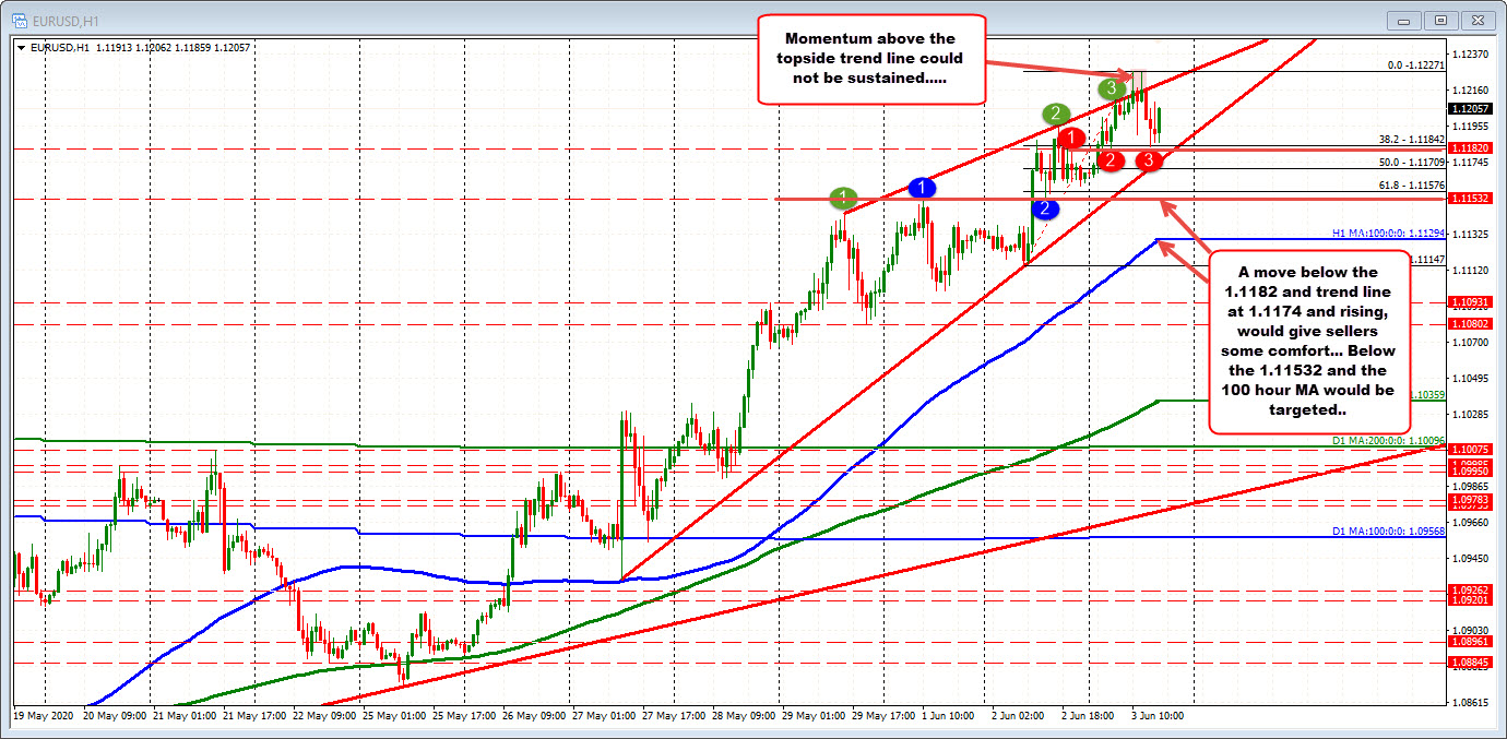 Photo of EURUSD up on the day, but off peaks as it consolidates gains