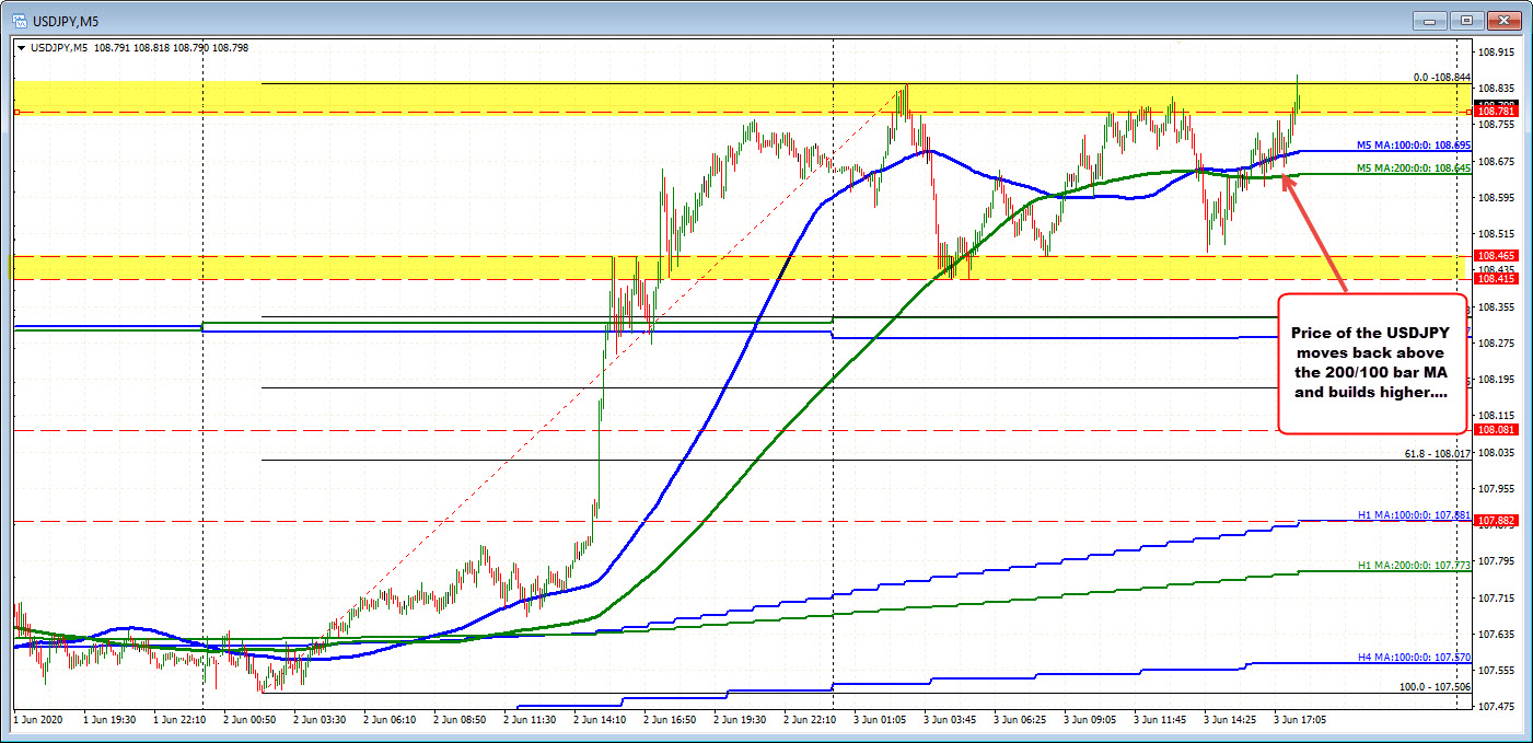 Photo of USDJPY Reaches New Heights