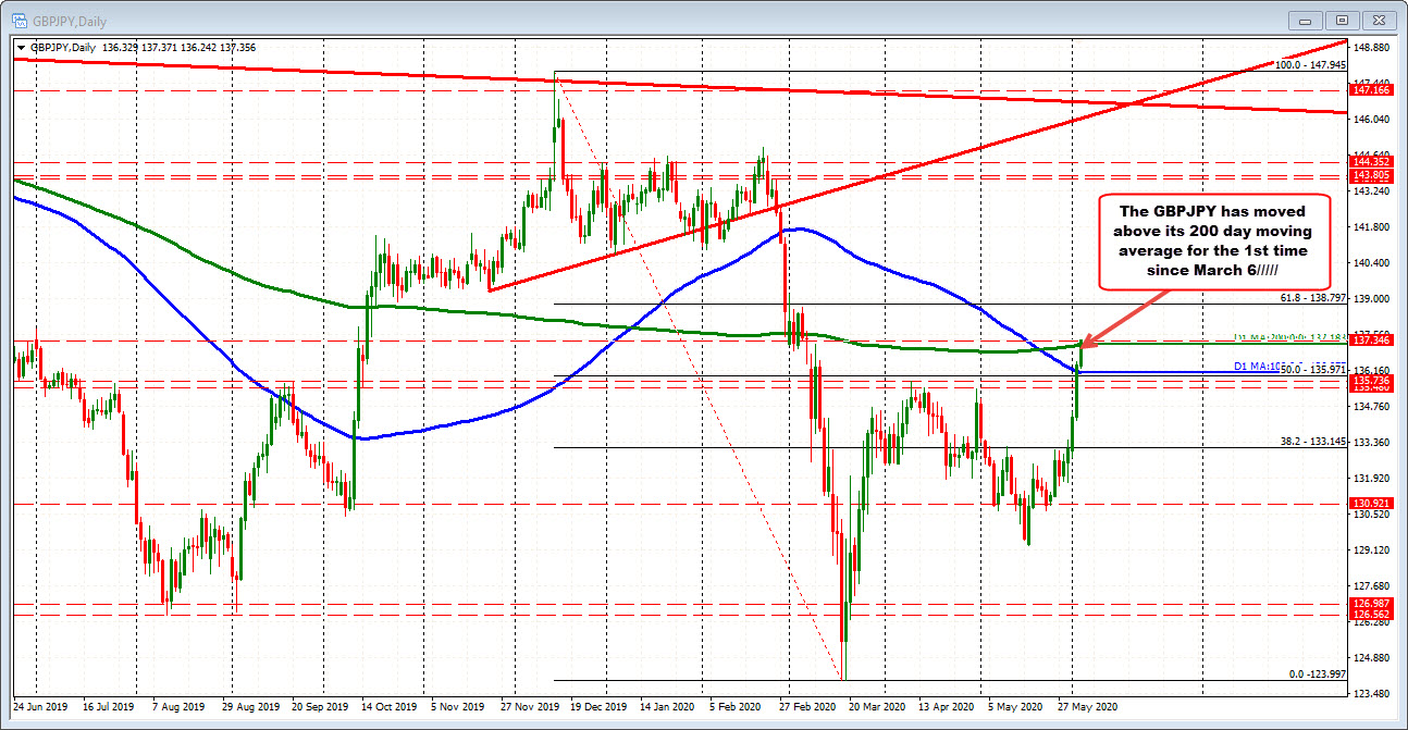Photo of GBPJPY trades above its 200-day moving average