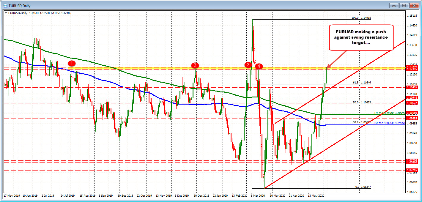 Photo of EURUSD pushes against swing resistance goal