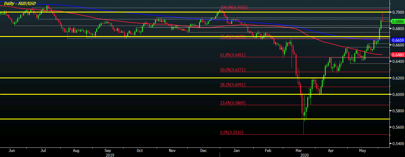 AUD/USD D1 03-06