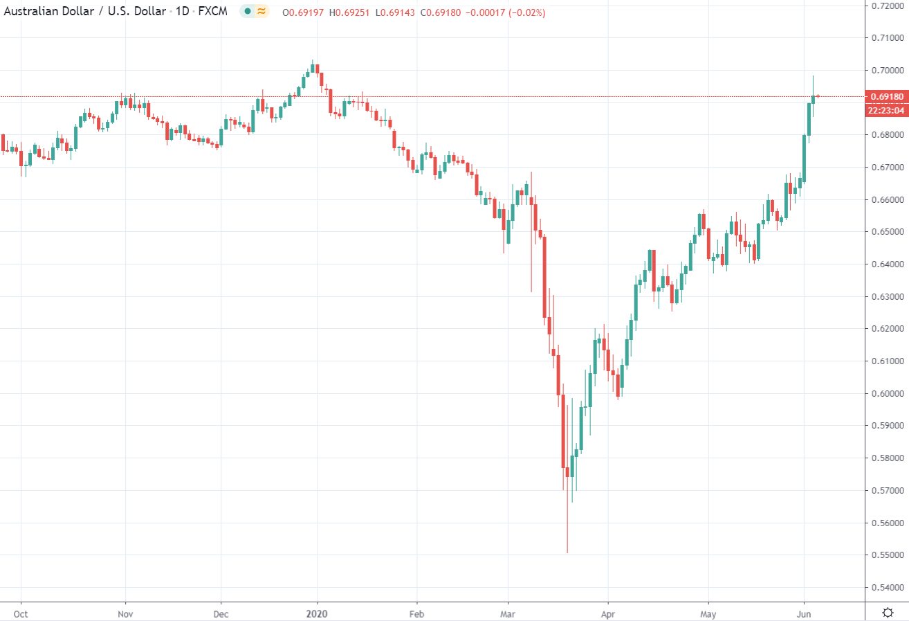 Australian dollarchart FOMO