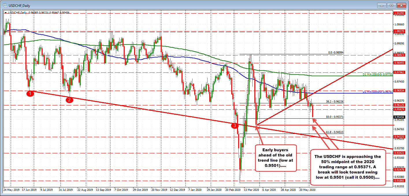 Photo of USDCHF trades to new session lows and seeks to test midpoint 2020