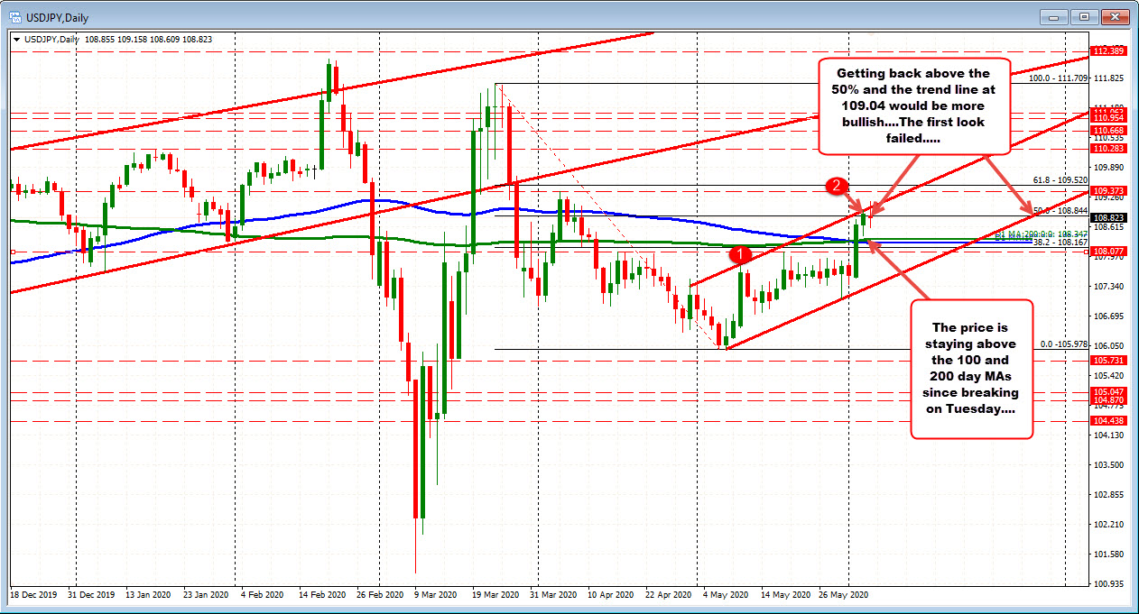 Photo of USDJPY tries to bounce back