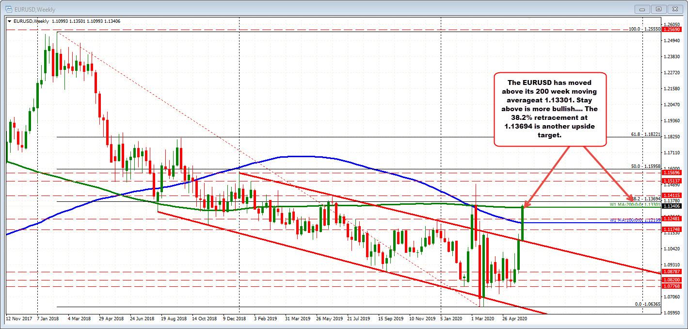 EURUSD on the weekly chart