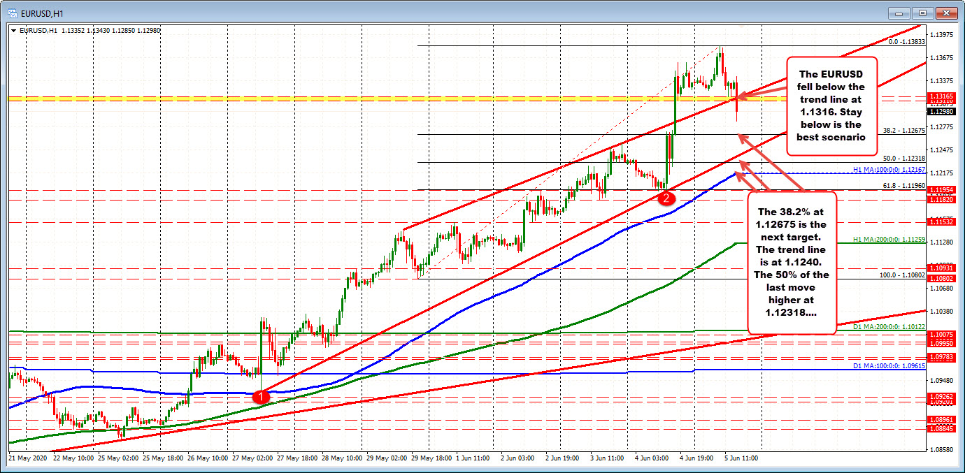 Photo of EURUSD drops after surprise report on non-farm payroll