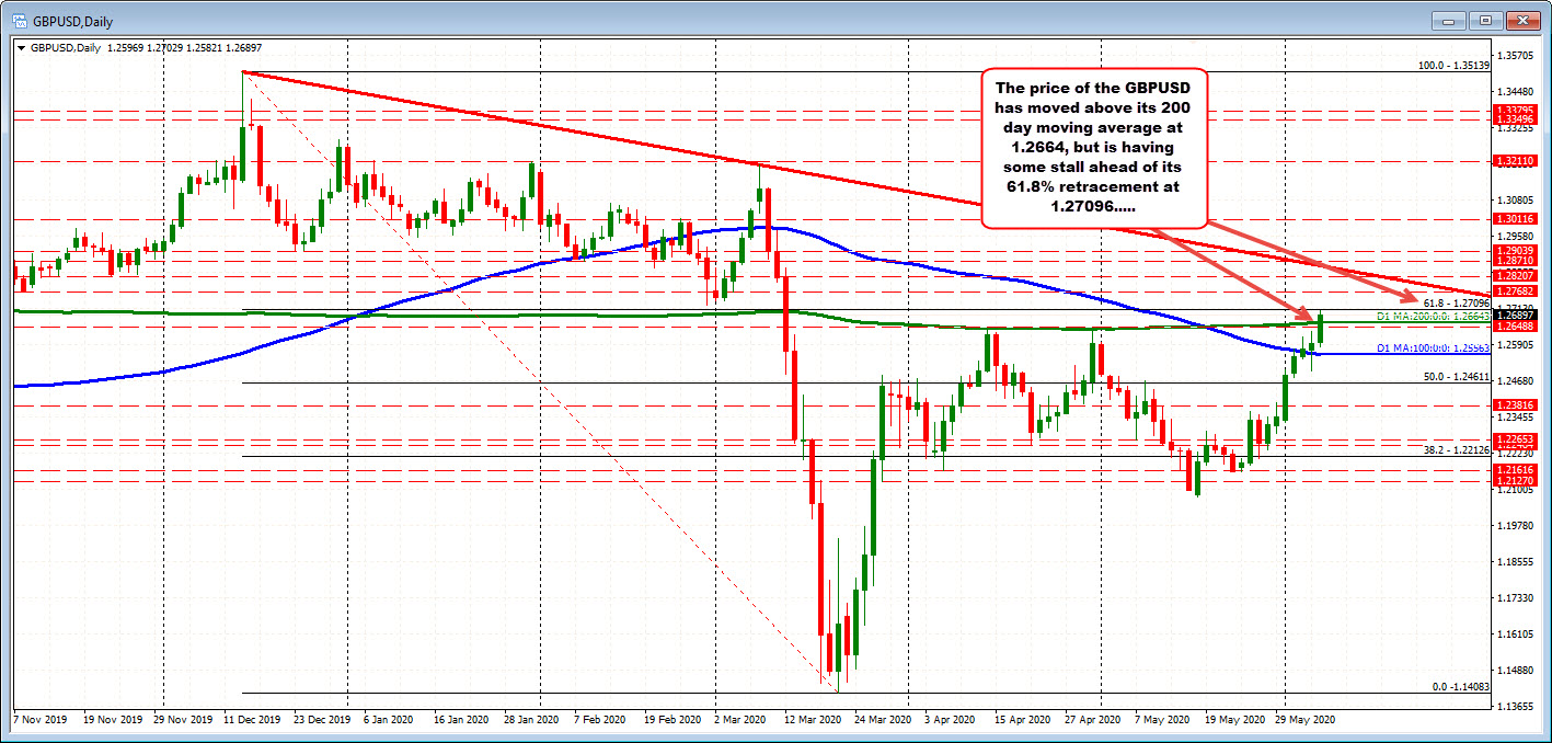 Photo of GBPUSD advances as traders move closer and farther from the 200-day MM