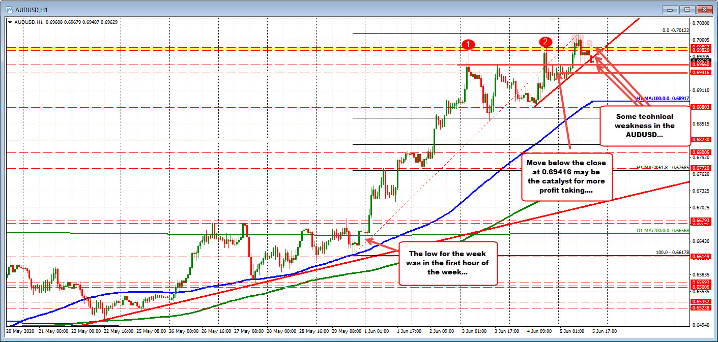 Photo of A bit of short-term technical weakness in the AUDUSD