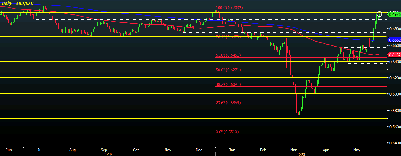 Photo of AUD / USD remains on track for move towards 0.7000