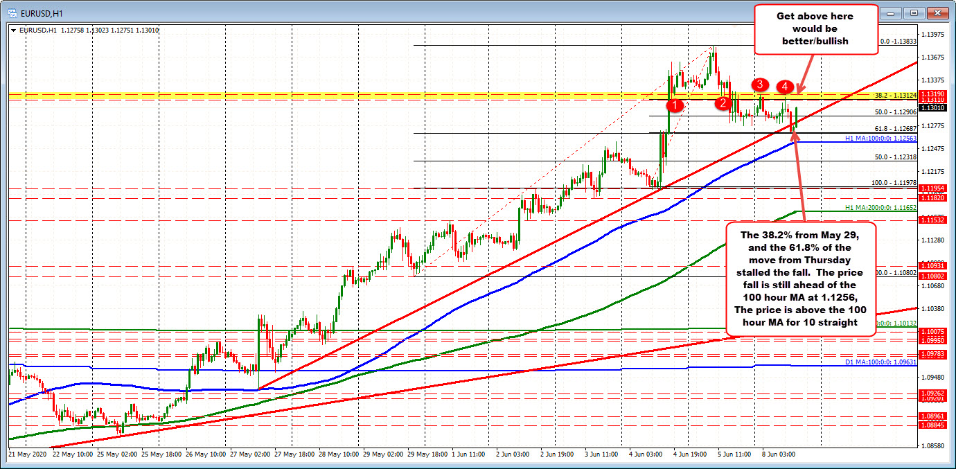 Photo of EURUSD bounces on retracement levels. Approaches 100 hours MA
