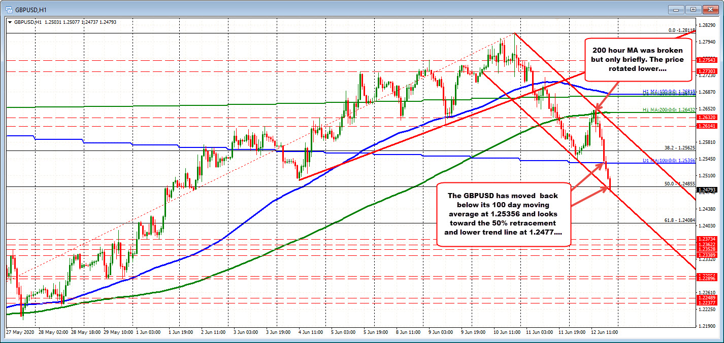 Photo of GBPUSD Tests Lower Trend Line As Sales Continue