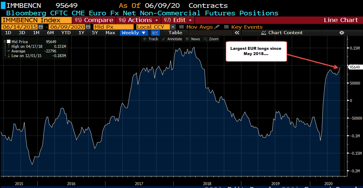 Photo of CFTC commitments of traders. The euro strives for the highest since May 22, 2018