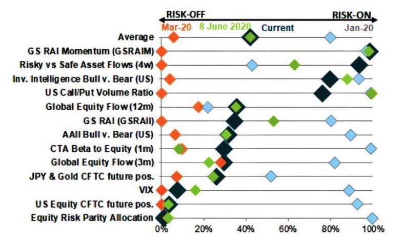 Рискови настроения на пазарите - Goldman Sachs
