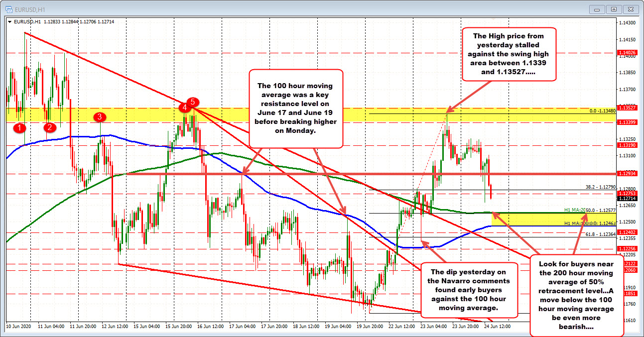 EURUSD targets the 50%, 200 hour moving average at 1.12577
