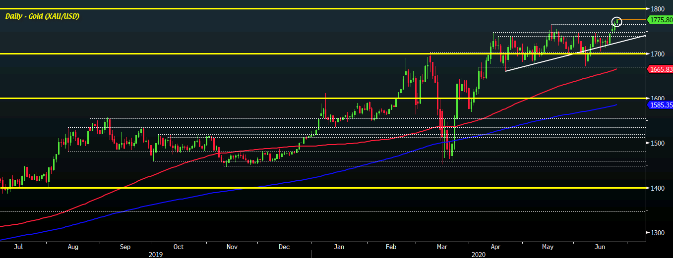 Photo of Gold stays true to uptrend as buyers look at $ 1,800 level