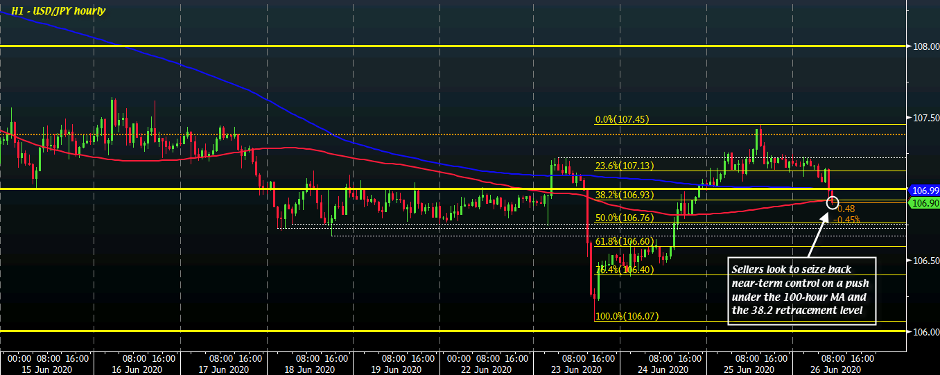 USD/JPY H1 26-06
