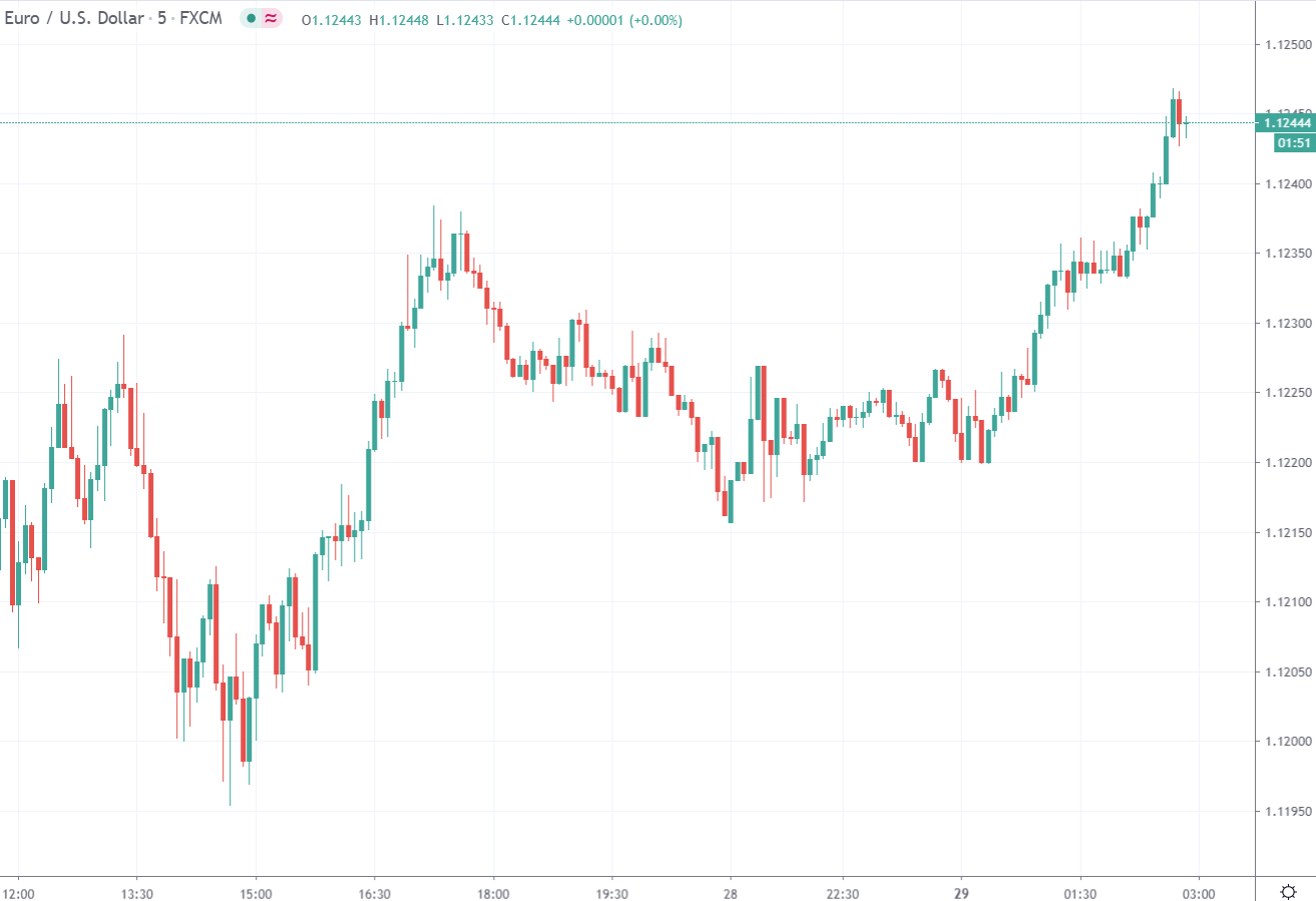 Forex news for Asia trading Monday 29 June 2020