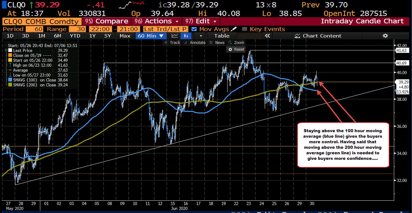 Photo of WTI Crude Oil Futures Worth $ 39.27
