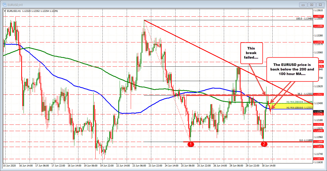 Photo of EURUSD moves back under MA 200/100 hours