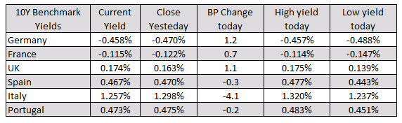Photo of European equities close session with mixed results