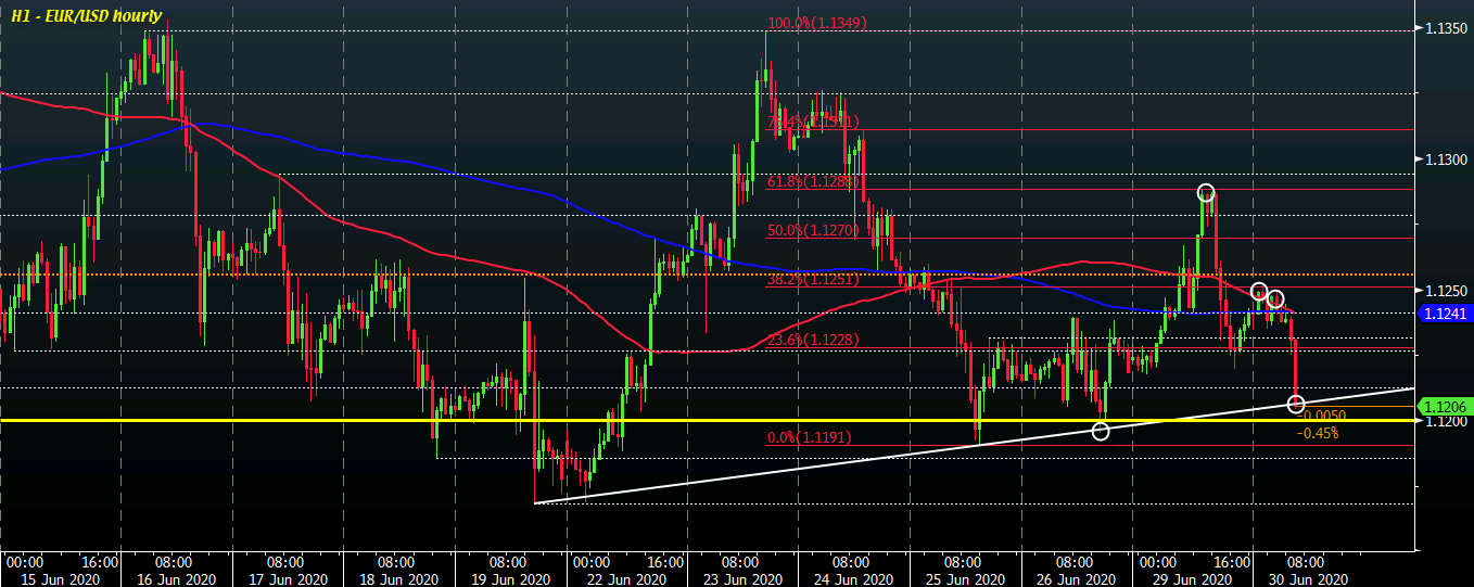 Photo of EUR / USD nears new test of 1.1200 as the dollar strengthens