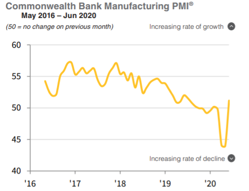 The CBA/Markit Manufacturing PMI for June (final) 51.2preliminary & prior is here