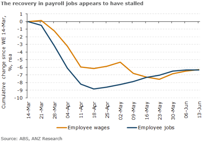 Weekly jobs data is via the Australian Bureau of Statistics - trying to provide more timely information on economic developments