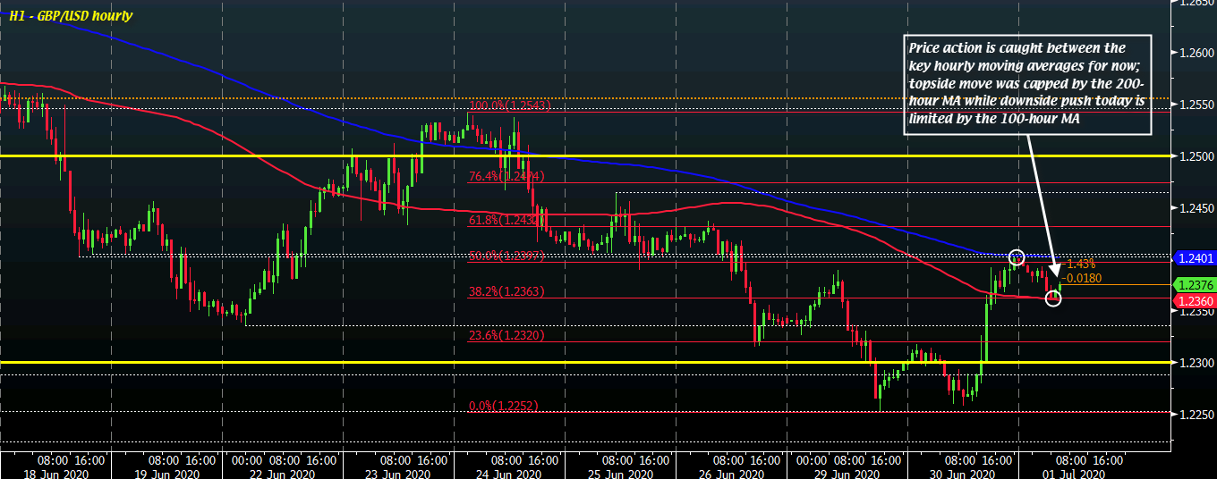Photo of Cable a little lower during the day but stuck between key short-term levels for now
