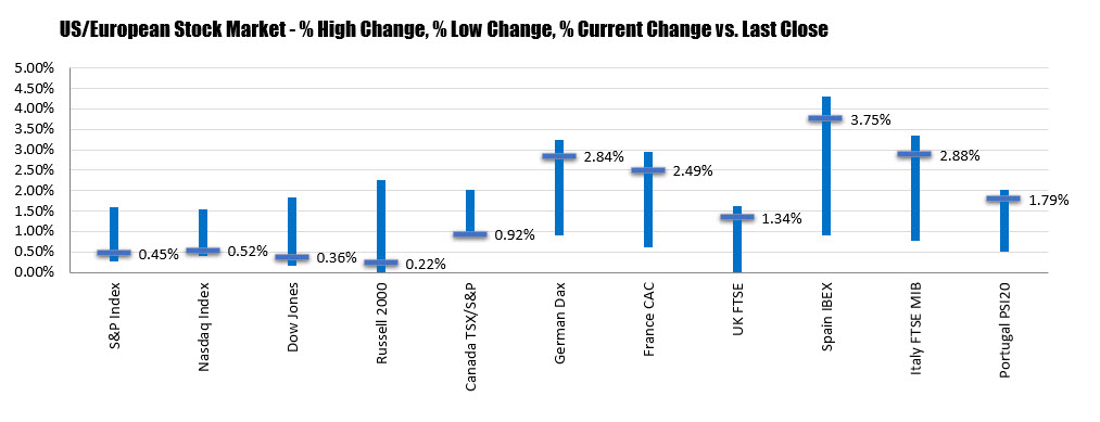 US stocks close near lows