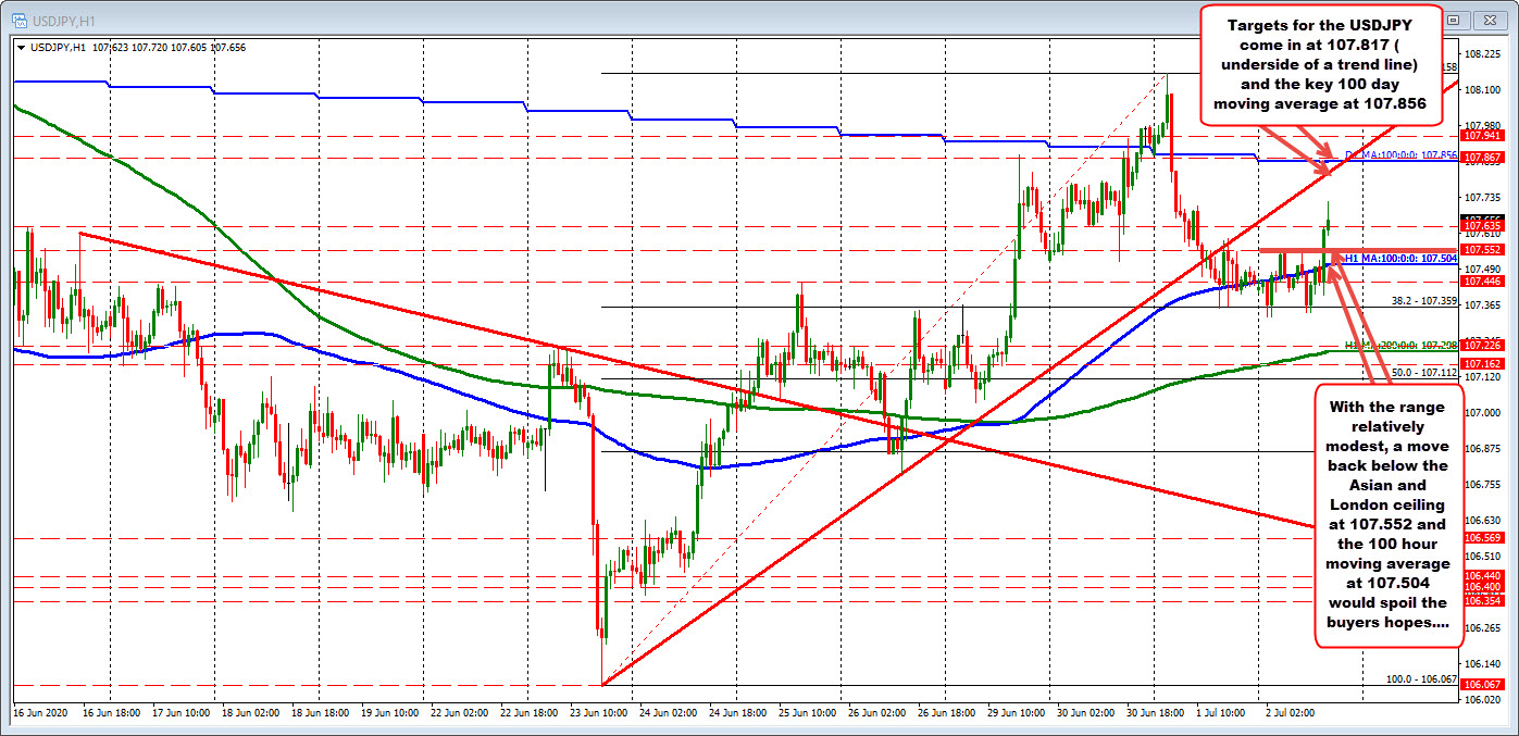 Photo of USDJPY Reaches New Session Summit