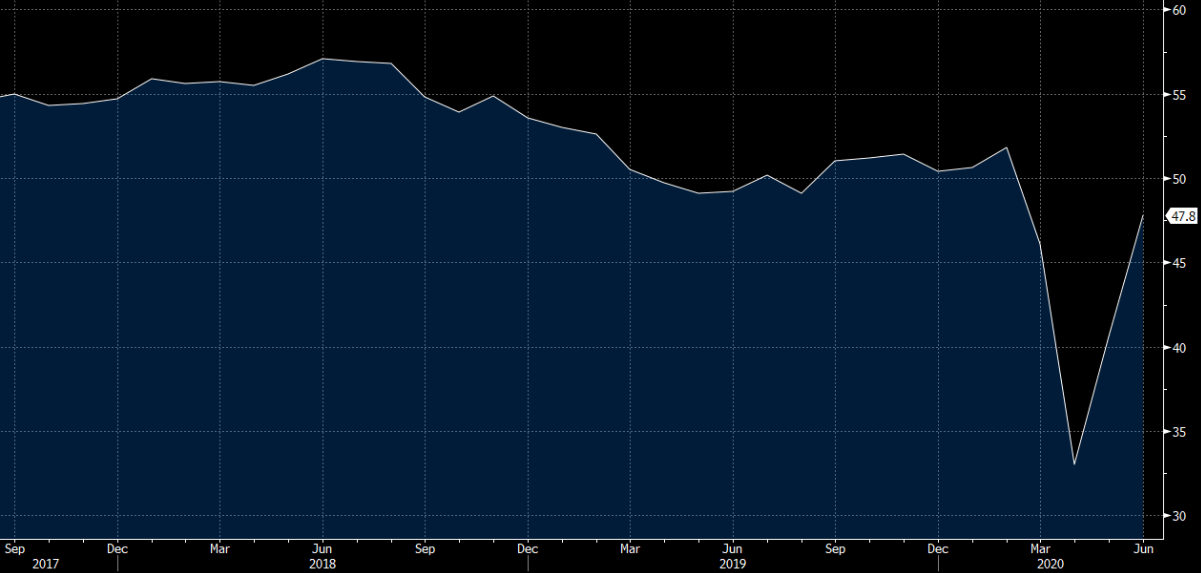 Canada Markit manufacturing PMI 47.8 vs 40.6 prior