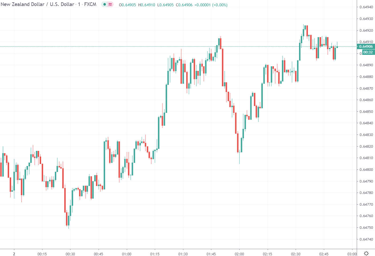 Forex news for Asia trading Thursday 2 July 2020