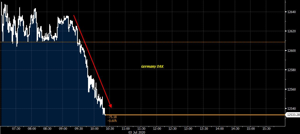 European equities sag amid quiet trading