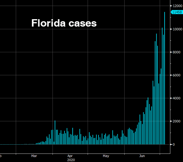 Florida adds another 10,000 coronavirus cases, deaths rise in Iran and Indonesia