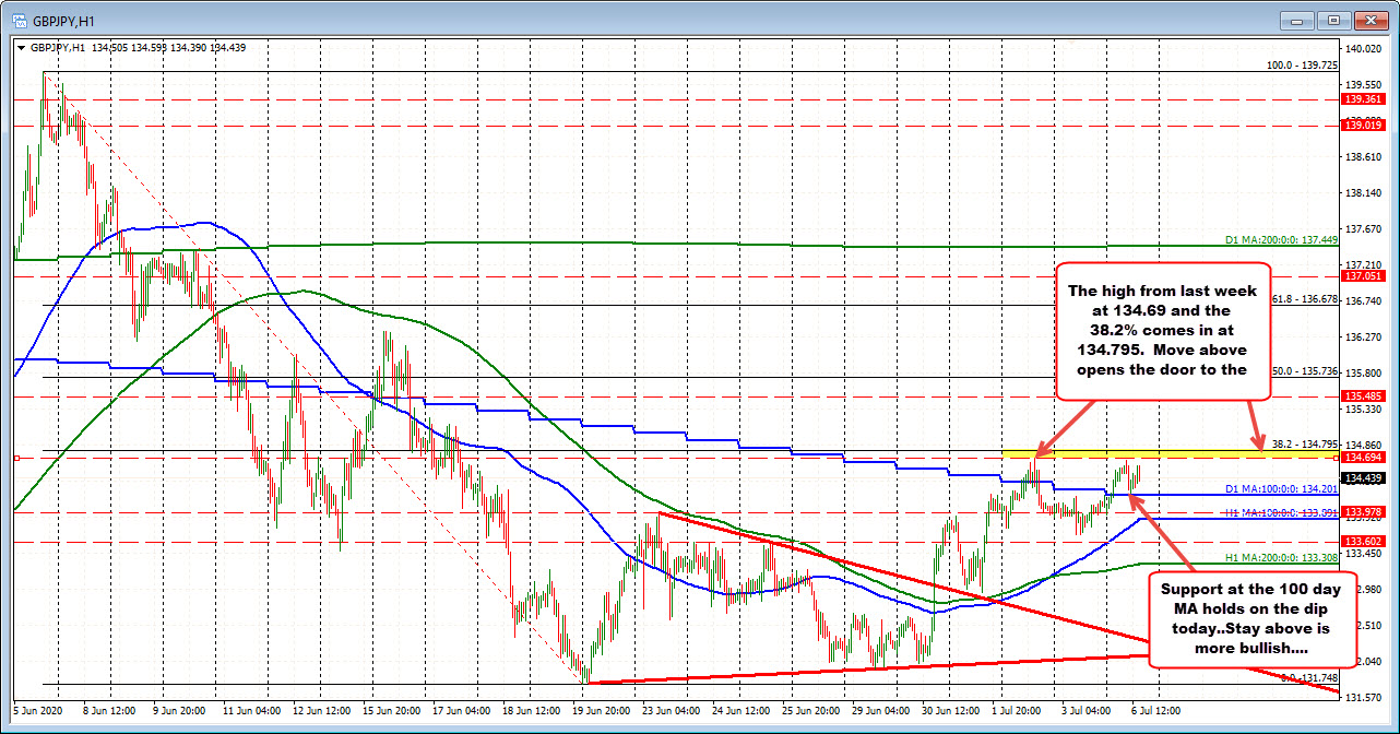 Photo of GBPJPY holds 100 days down MA but has work to do to complete