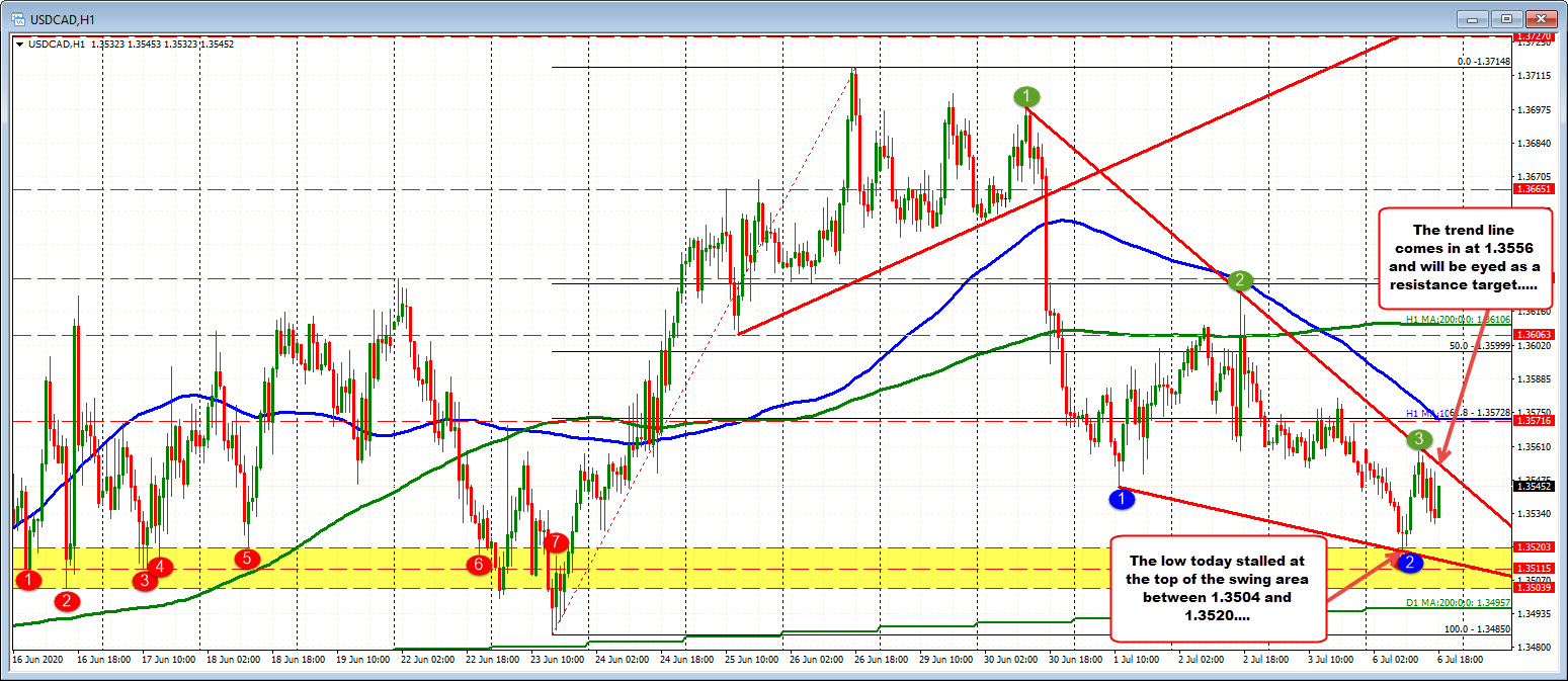 Photo of USDCAD almost unchanged the day in a day from top to bottom