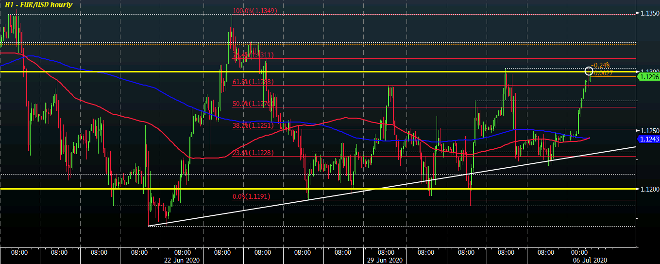 Photo of EUR / USD tests last week's high in weaker dollar to start session