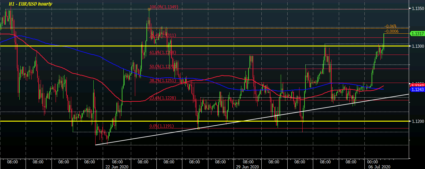 Photo of EUR / USD hits close to two weeks high as dollar weakens to start week