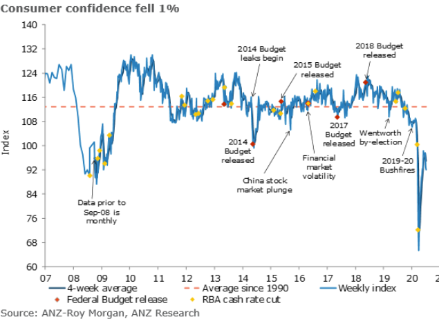 ANZ/Roy Morgan survey, confidence falls to an 8-week low