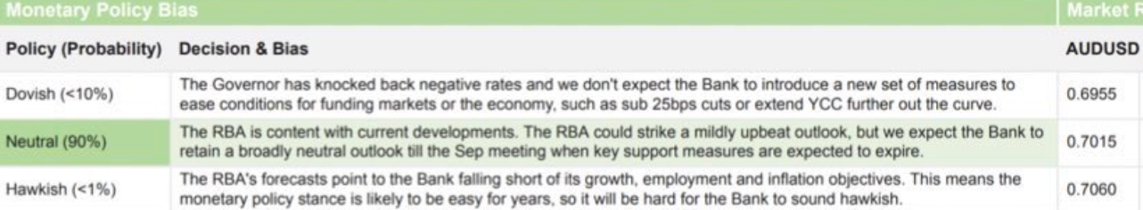 RBA monetary policy preview