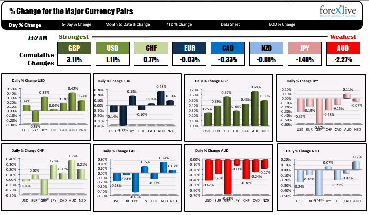 Photo of GBP is strongest and AUD is weakest as NA traders enter for the day
