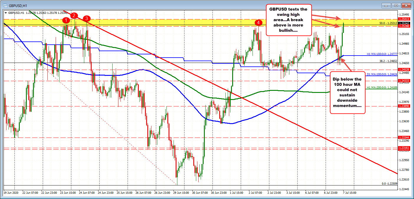 Photo of GBPUSD hits new highs and tests recent swing records