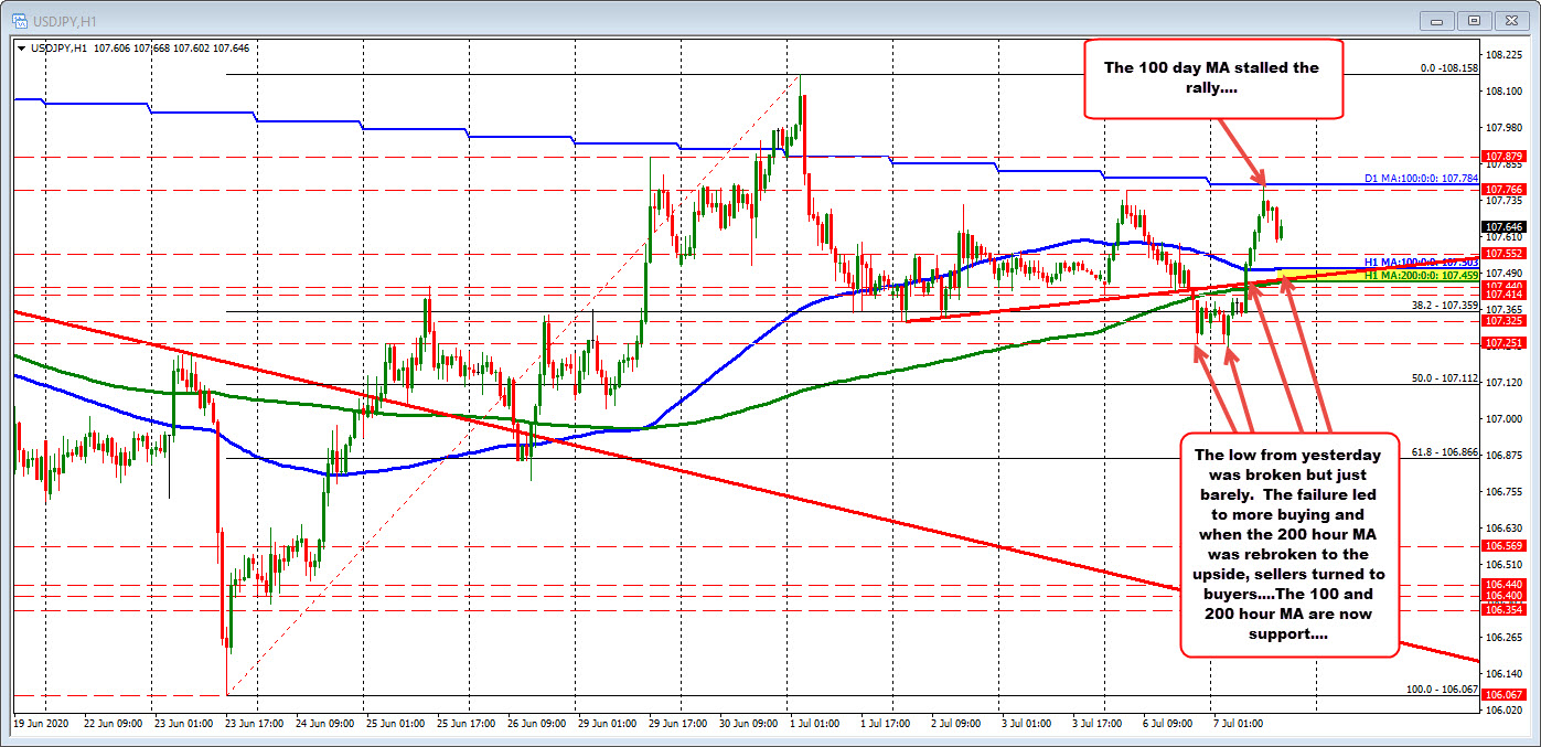 USDJPY backs off from key MA