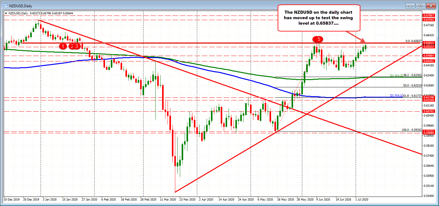 Photo of NZDUSD looks to recent (and current) heights