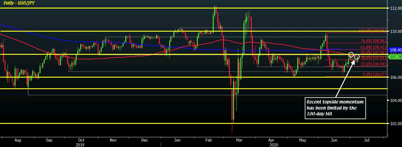 Photo of USD / JPY progresses gradually, nears 100-day moving average