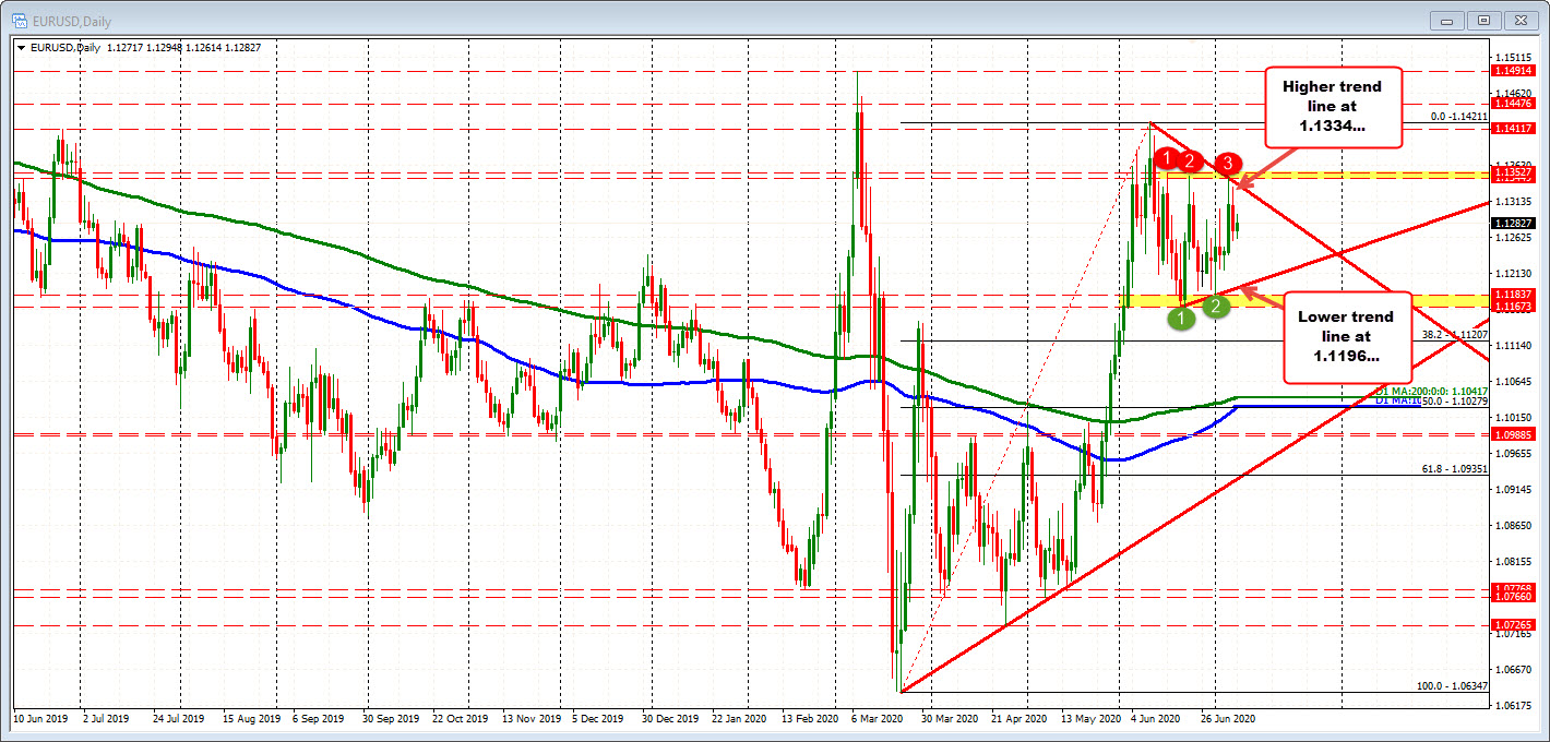 Photo of EURUSD above 100 hours MA but has remained below the midpoint of 50% of the range since June 10